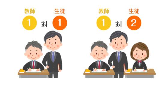 1:1と1:2の完全個別制